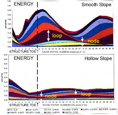Wave energy at different slope faces
